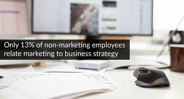 13 percent of non-marketing employees relate marketing to business strategy